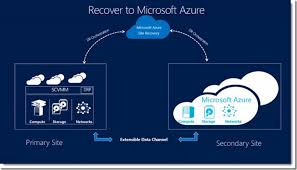 Microsoft Azure Site Recovery one of the Best Disaster Recovery-as-a-Service (DRaaS) Solutions