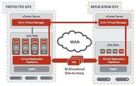 Zerto Virtual Replication one of the Best Disaster Recovery-as-a-Service (DRaaS) Solutions