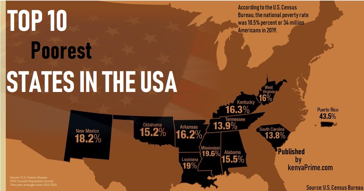 Map of 10 Poorest States in the US