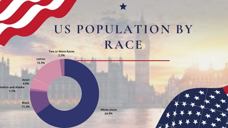 us population by race