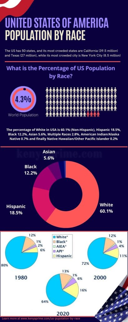 Percentage of US Population by Race